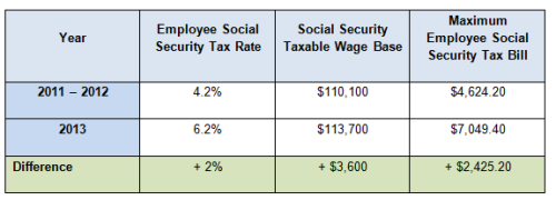 2013 Social Security Tax Rates
